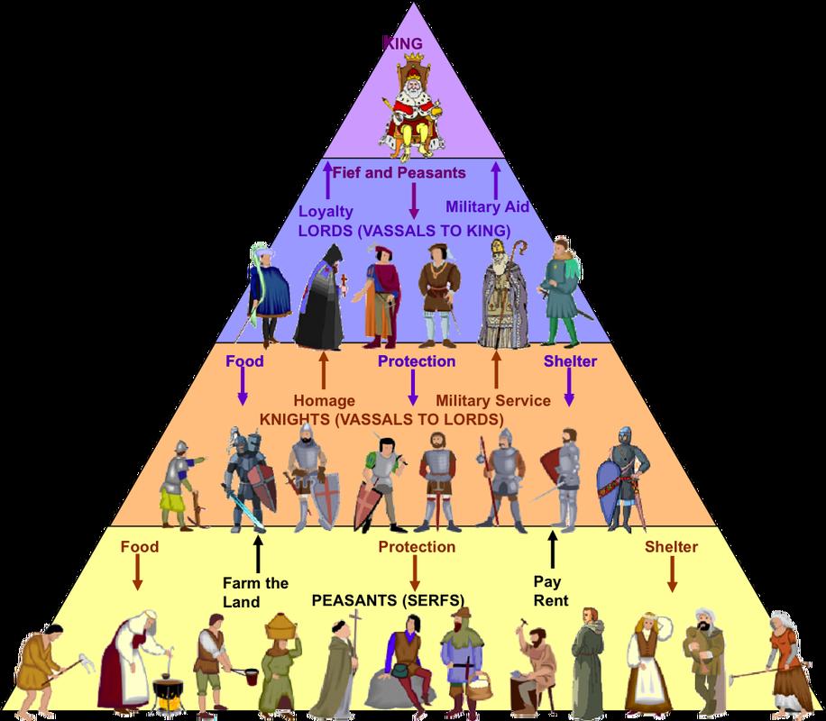 História e RPG - Idade Média (2) - A Sociedade Feudal (2/6)